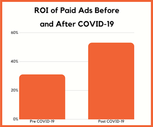 ROI of Paid Ads Post COVID-19